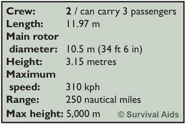 Gazell Helicopter statistics